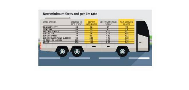 bus-fares-in-the-state-set-to-go-up-from