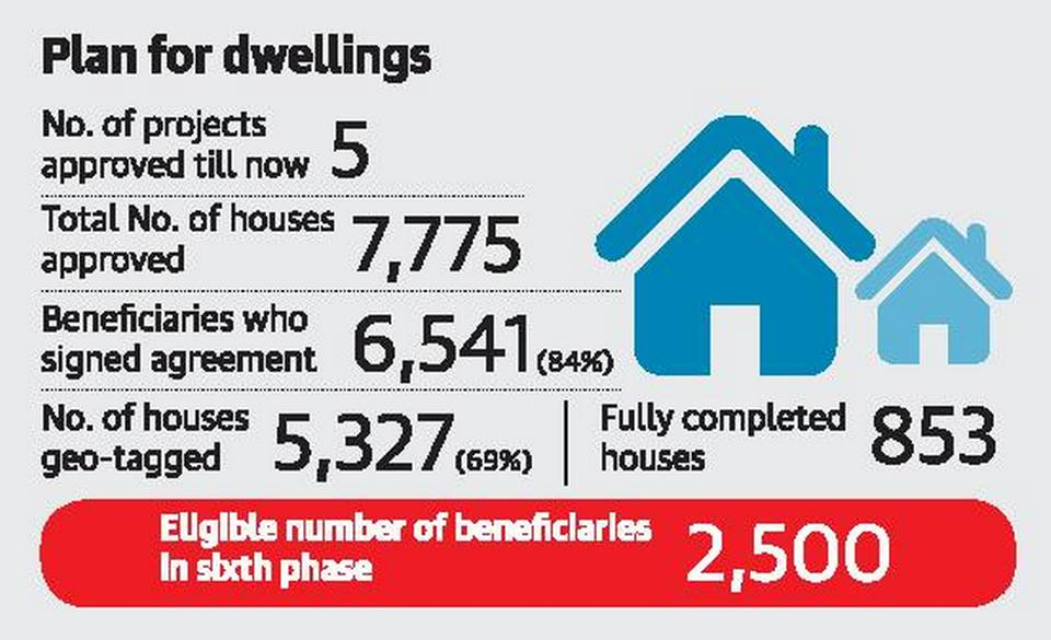 2500-to-get-houses-under-pmay-scheme