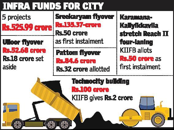 kiifb-approval-for-five-city-projects