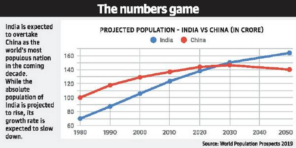 india-to-be-most-populous-by-2027-un