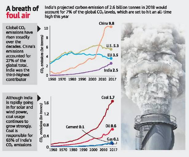 india-third-largest-contributor-to-carbon-emission