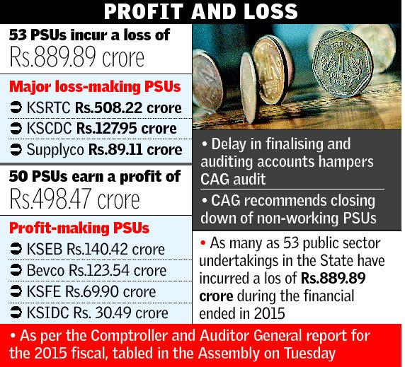 psus-burn-a-hole-in-kerala-govts-pocket